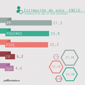 estimación voto copia