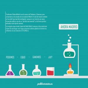 Ahora Madrid (infografía)