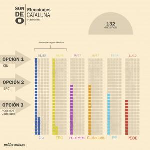 sondeo elecciones cataluña copia
