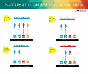 posibles gobiernos Madrid copia
