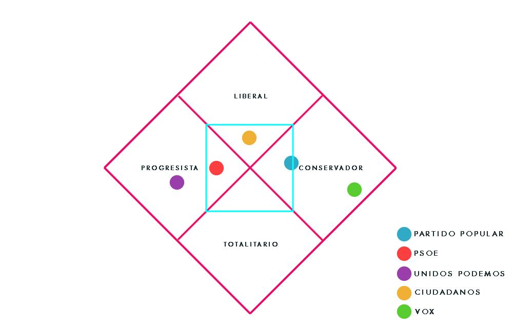 gráfico de nolan