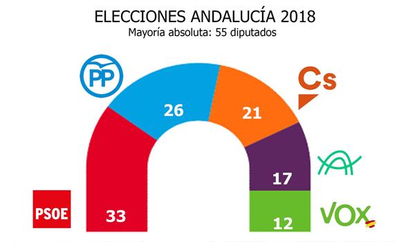 resultado de elecciones andaluzas 2018