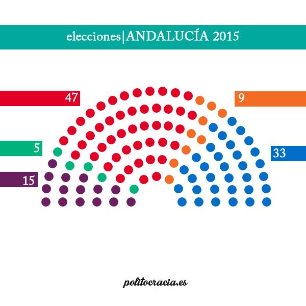 escaños elecciones andaluzas copia